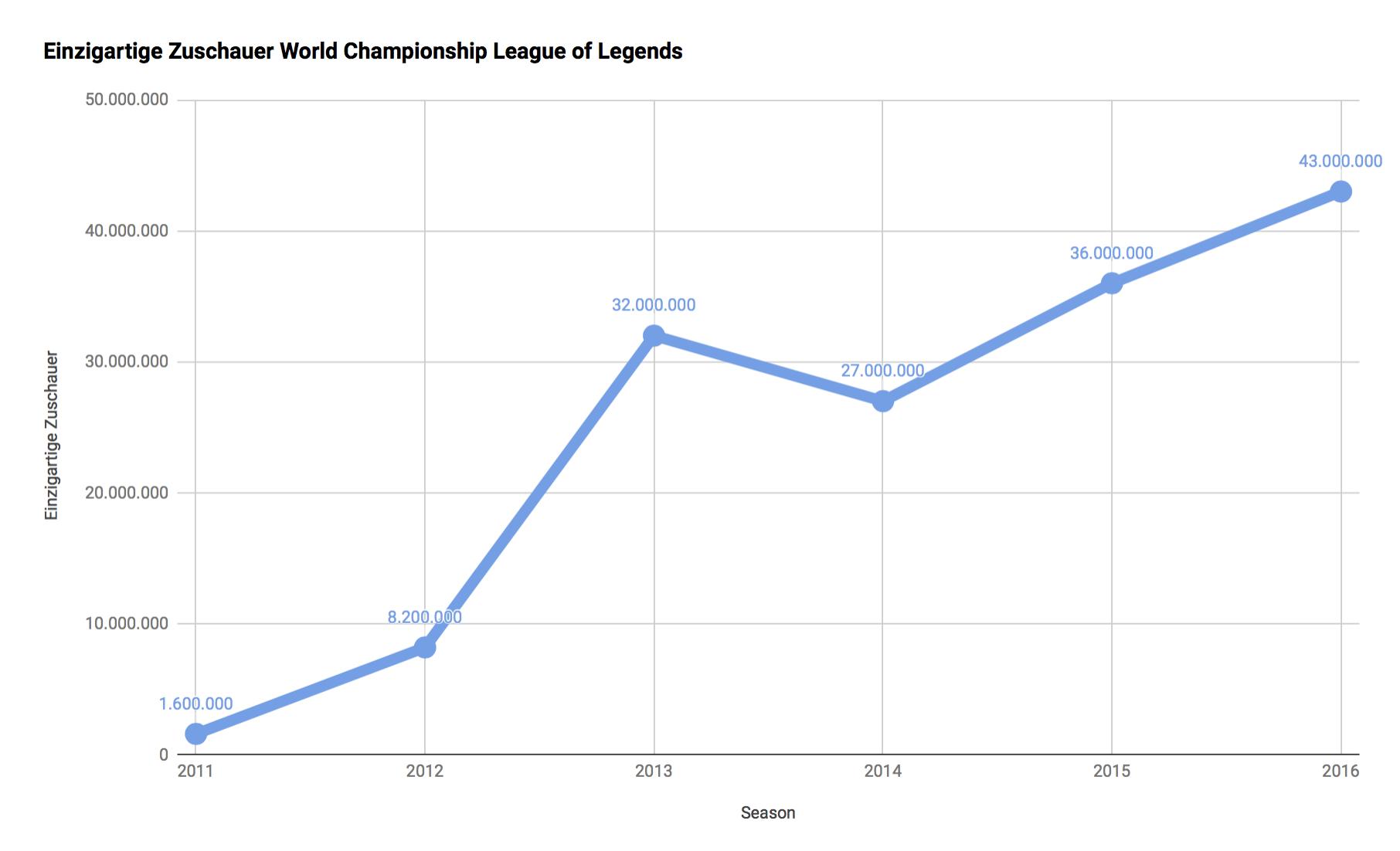 Statistik über die jährlichen Zuschauerzahlen bei den World Championship im Spiel League of Legends