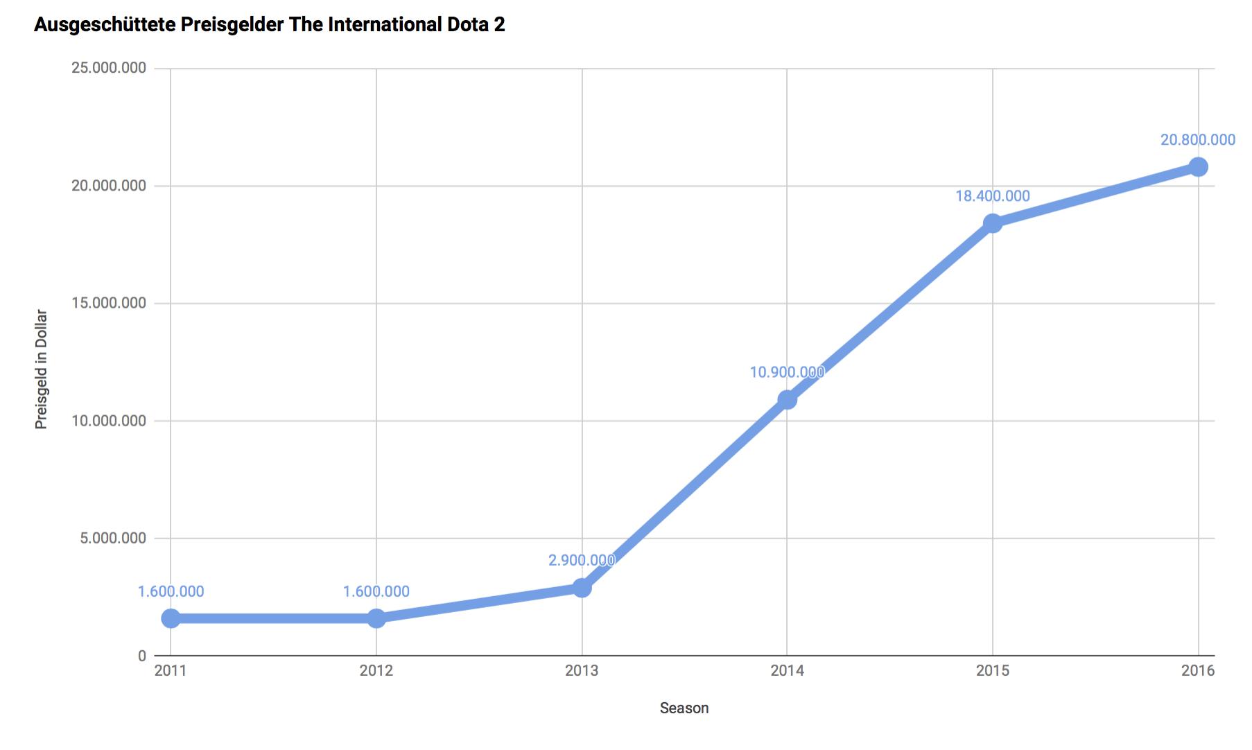 """Statistik über die jährlichen Preisgelder beim Turnier """"The International"""" im Spiel Dota 2"""
