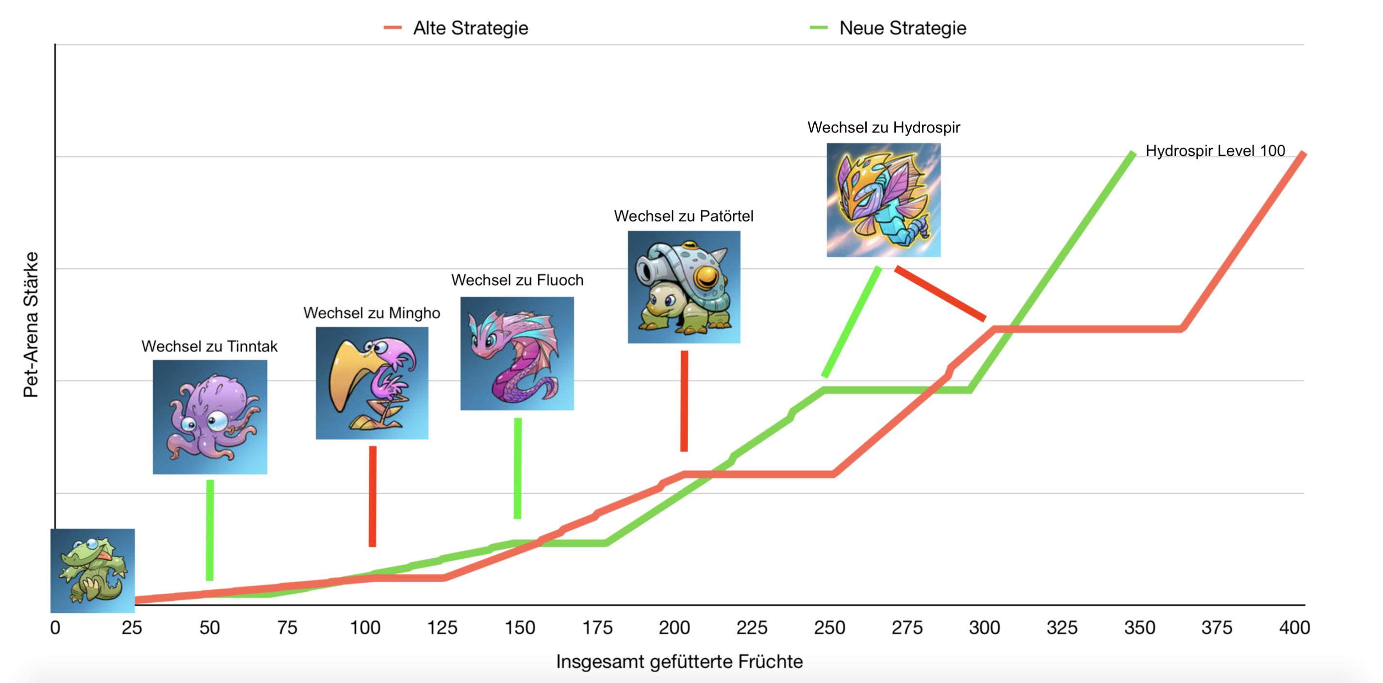 Diagramm: Pet Strategien im Vergleich