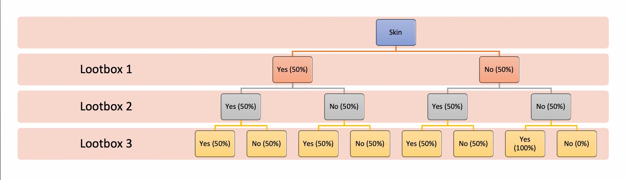 Baumdiagramm für die Dropchance von Skins für drei geöffnete Hextech Chests in League of Legends