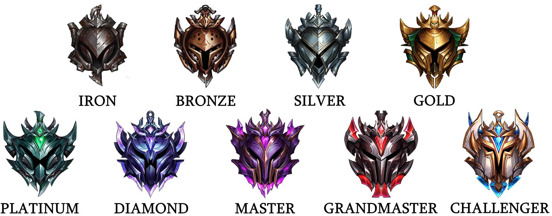 League of Legends alle Ränge (Ligen)