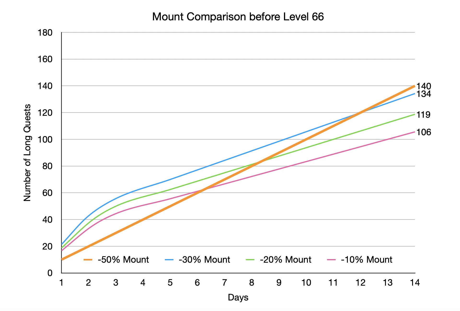 Shakes and Fidget: Diagramm Reittiere im Vergleich - Was ist das beste Reittier? (vor Level 66)